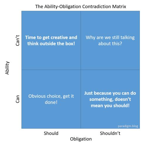 Ability-Obligation.png