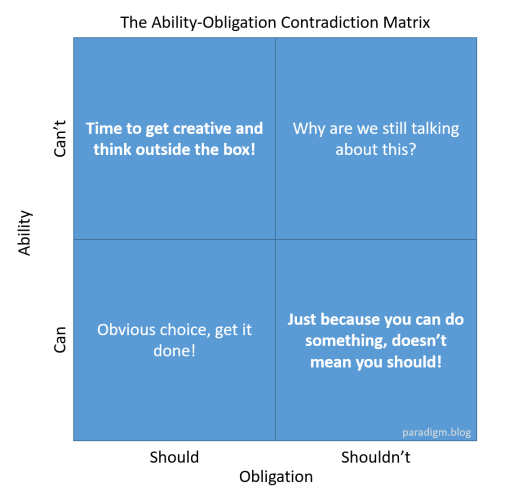Ability-Obligation.png